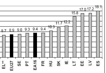 Eurostati tööpuuduse tabelis on Euroopa Liidu 27 liikmesriigi keskmine 8,9 protsenti aga Eestis on vastav näitaja 17 protsenti. Sellega oleme 3 kohal! Eurotsooni