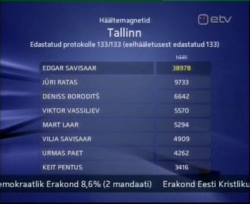 tallinn valimised kandidaadid