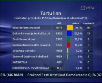 Tartu linn valimite tulemused. Reformierakond kaotas 2 kohta