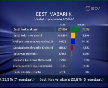 Eesti kohalikud valimised tulemused kokku